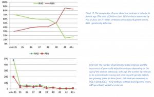 IVF results